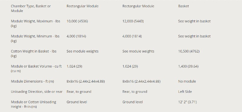 Case Ih Module Express Faqs What Is The Module Weight